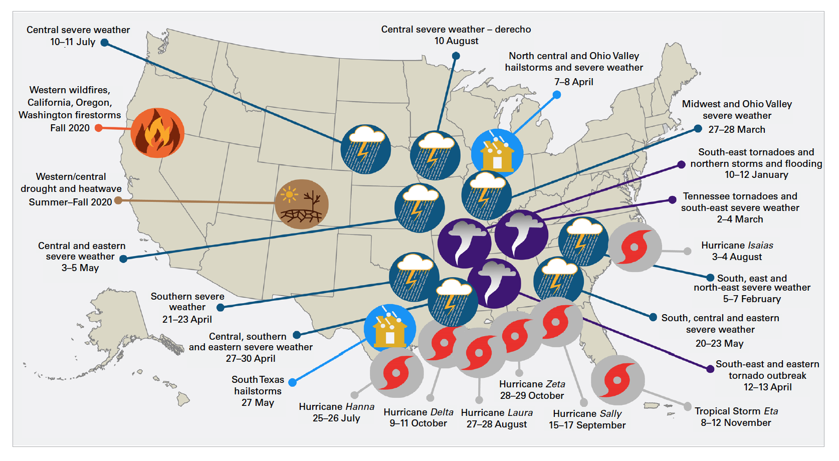Billion-dollar weather and climate disasters affecting the United States in 2020