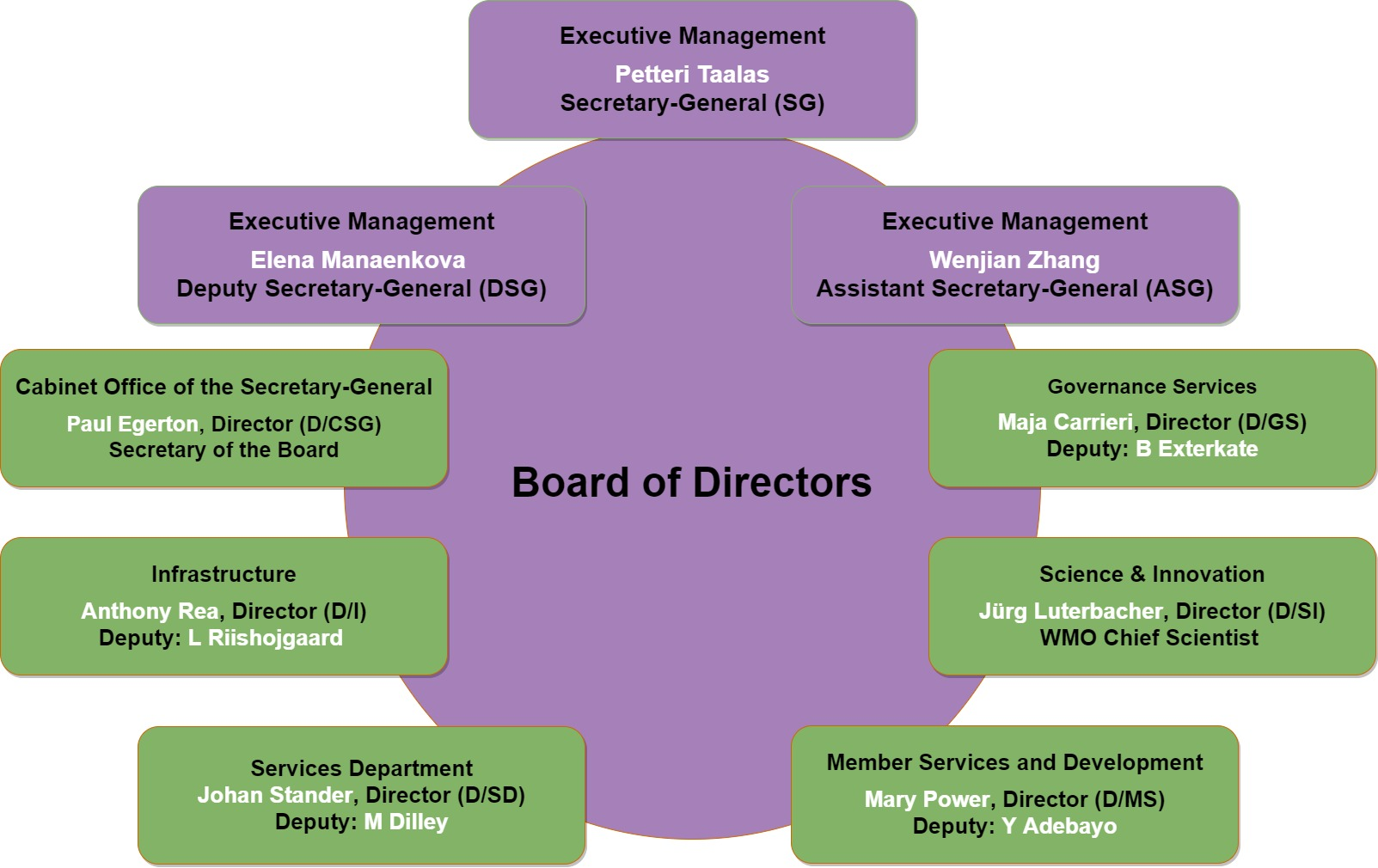 Board_of_Directors-1_Sept_2020.jpg