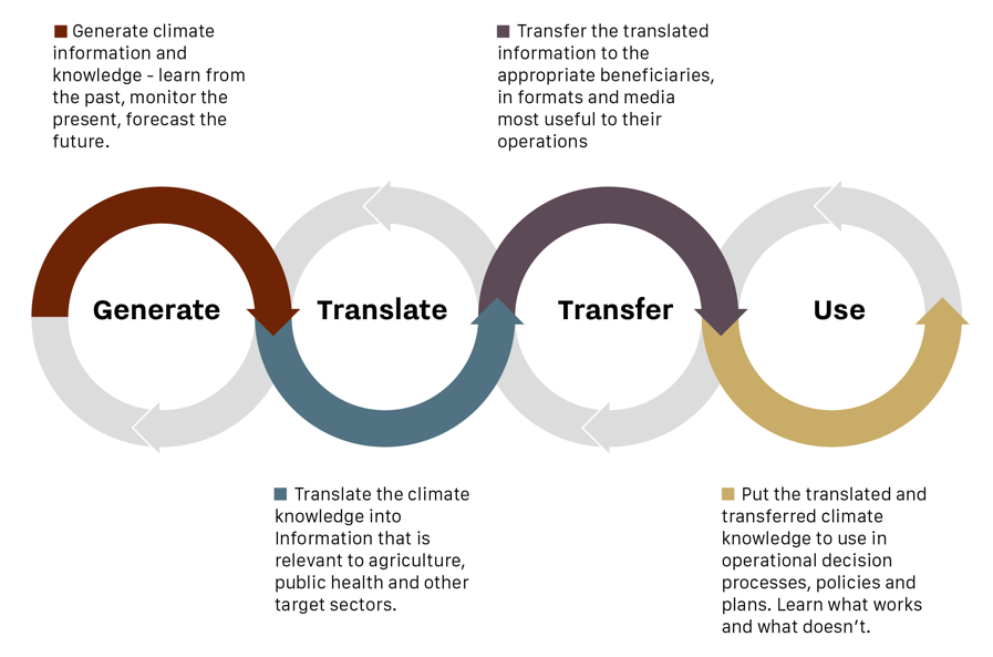The Four Pillars of Climate Services: generation, translation, transfer and use