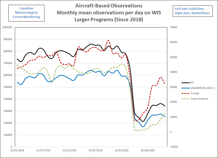 Figure 1: Monthly mean observations per day on larger WMO Information System (WIS) programs since 2018