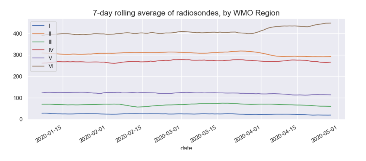 Figure 2: 7-day rolling average of radiosondes by WMO Region
