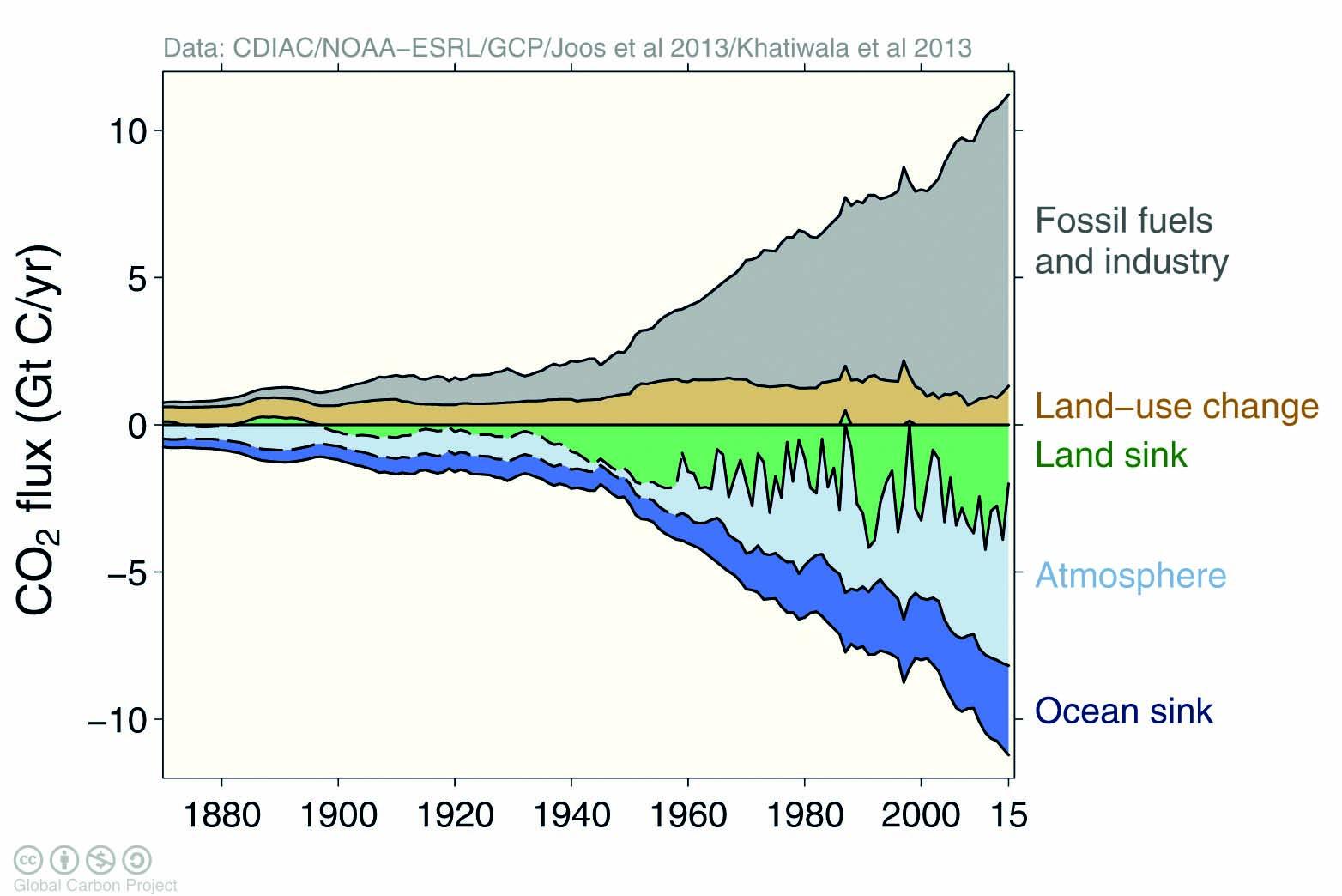 the annual global carbon budget world meteorological organization rh public wmo int Ocean Carbon Sink Forest Carbon Sink