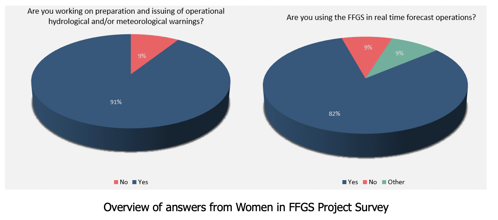 Overview of answers from Women in FFGS Project Survey