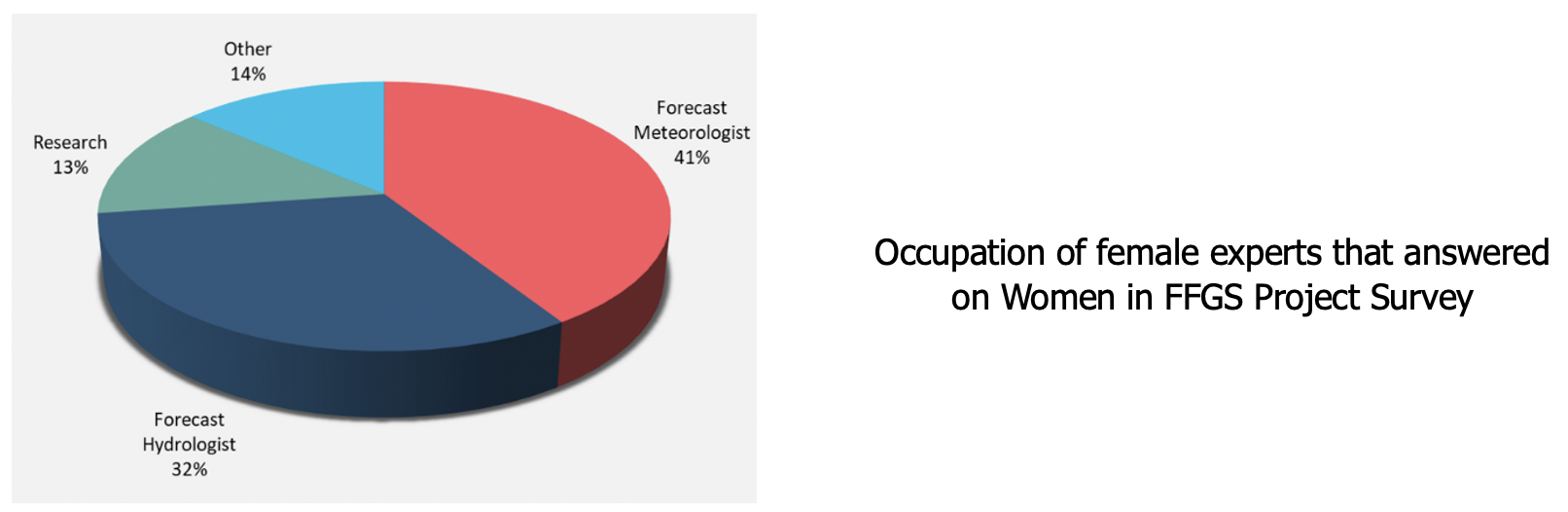 Occupation of female experts