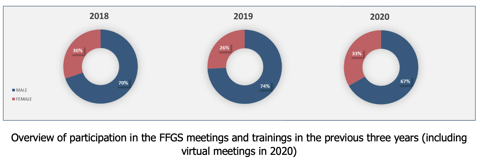 Overview of participation in the FFGS meetings and trainings