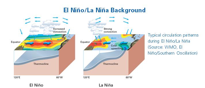 El Nio La Nia Update December 2017 World Meteorological