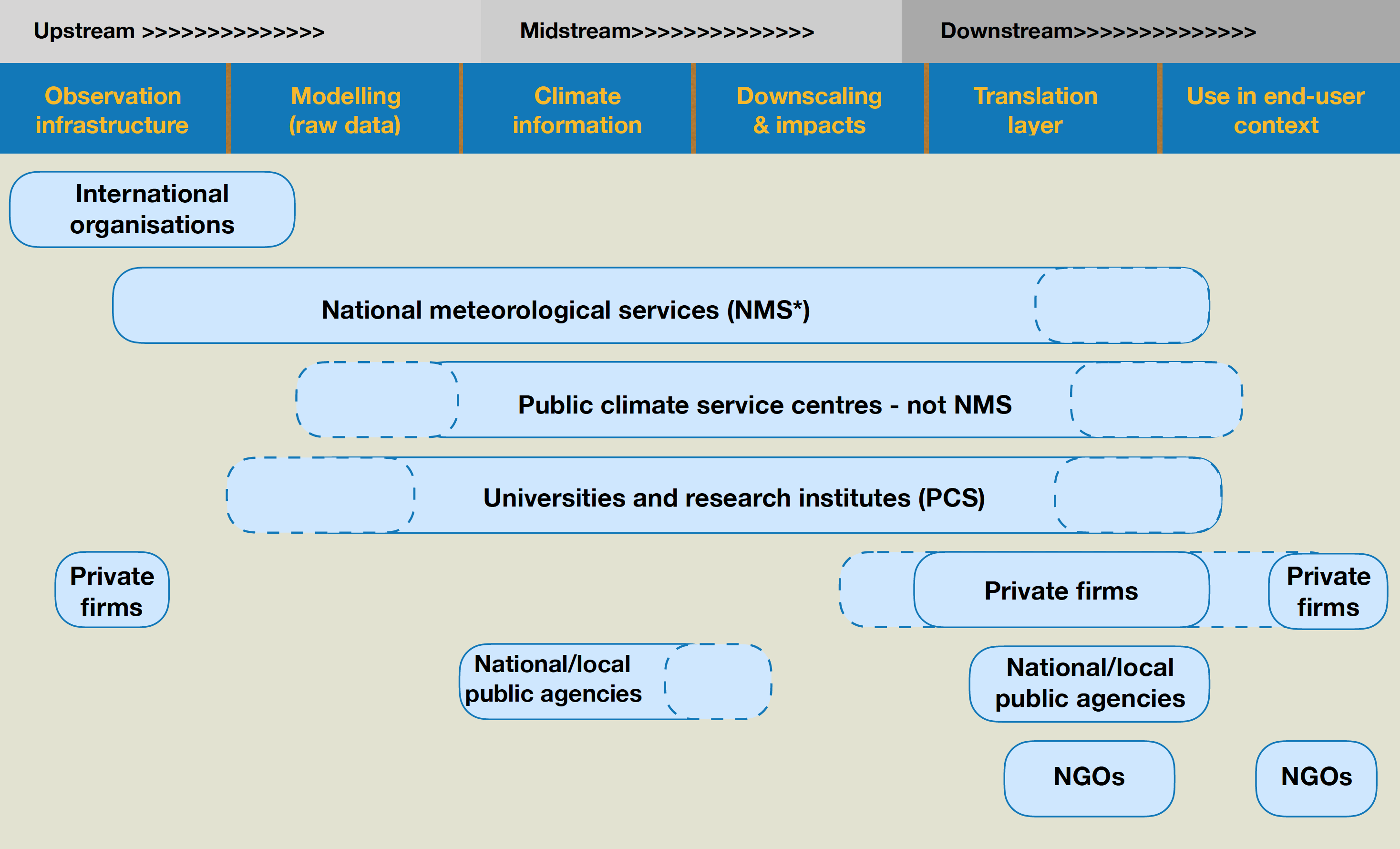 Figure 2. Segments in the value chain of climate services