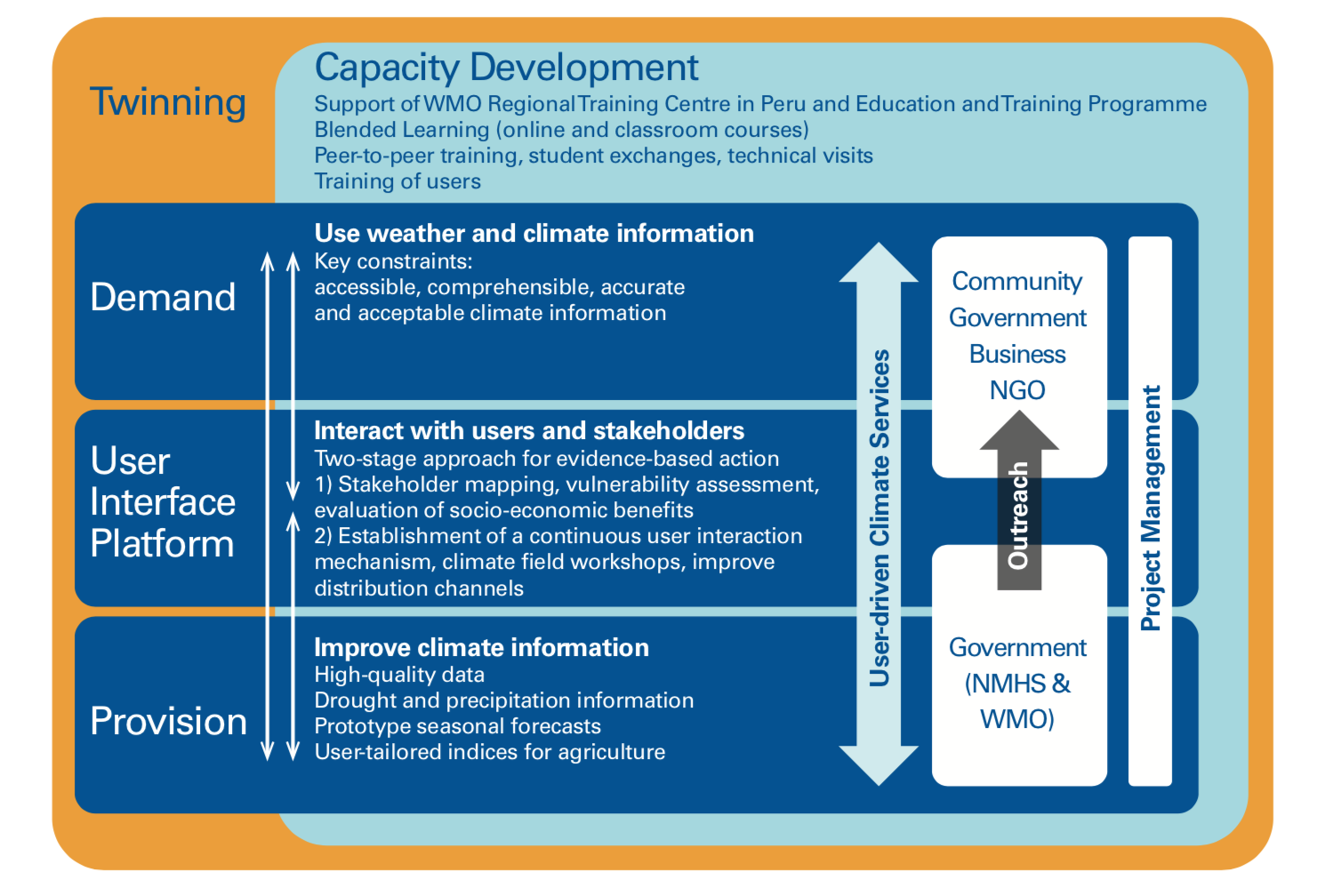 Climandes Capacity Development