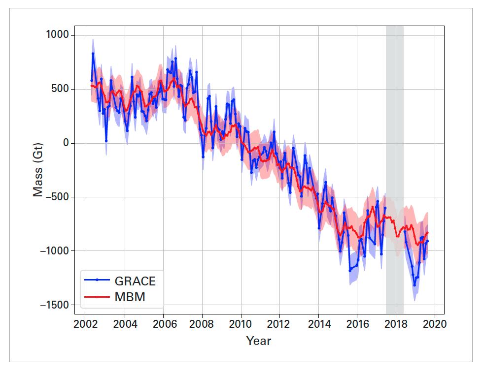 Comparison of Antarctic ice sheet mass