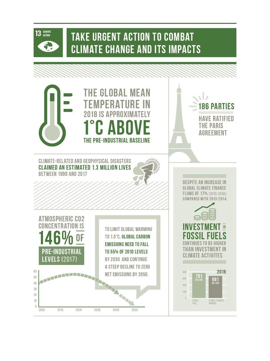 Progress towards SDG13 Climate Action