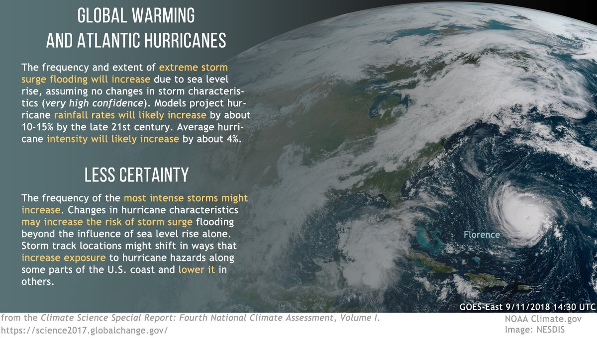 Global Warming and Atlantic Hurricanes