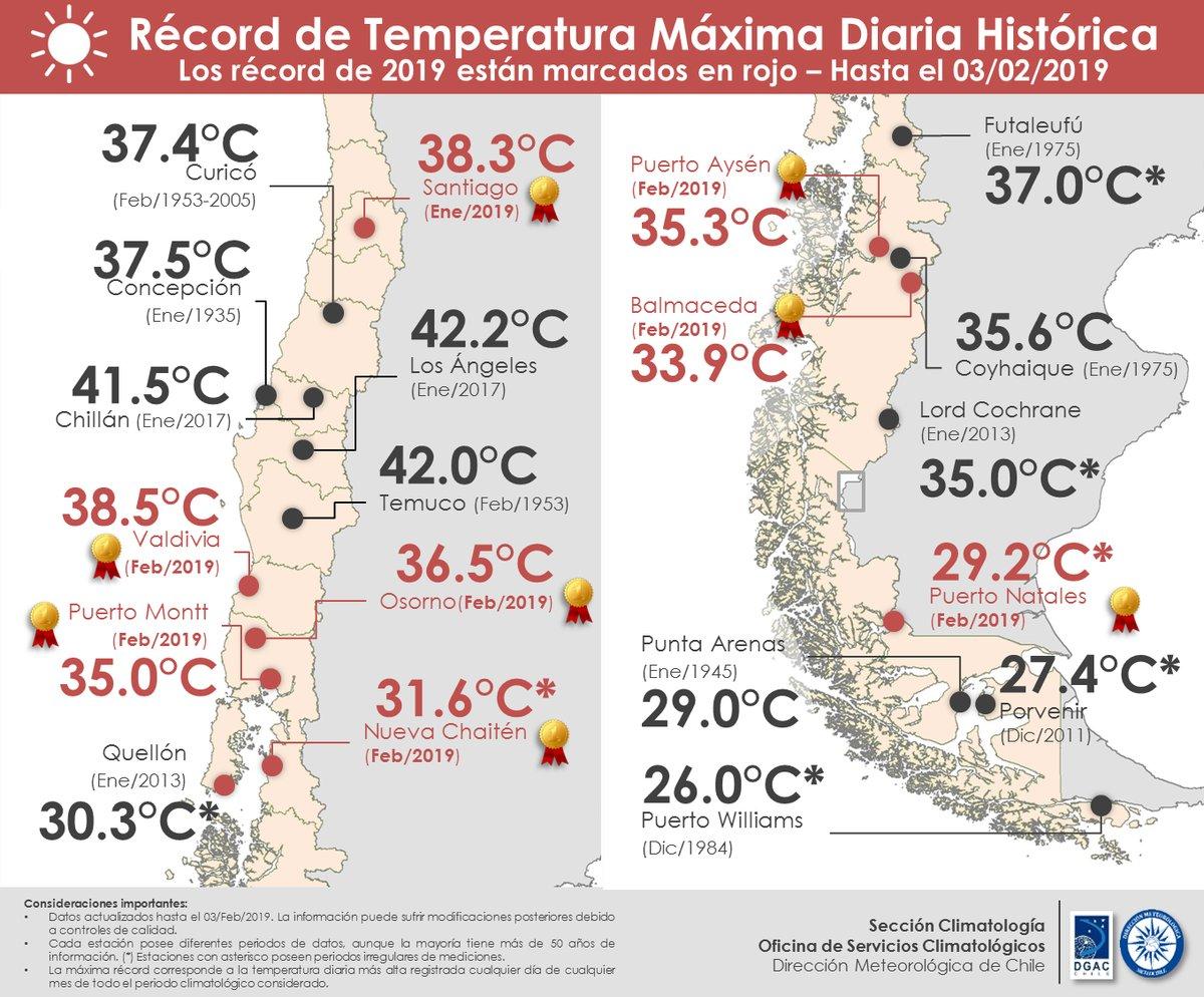 Registros de calor de Chile 2019
