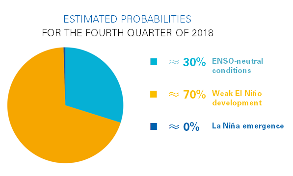 Enso Estimated probabilities for Q4 2018