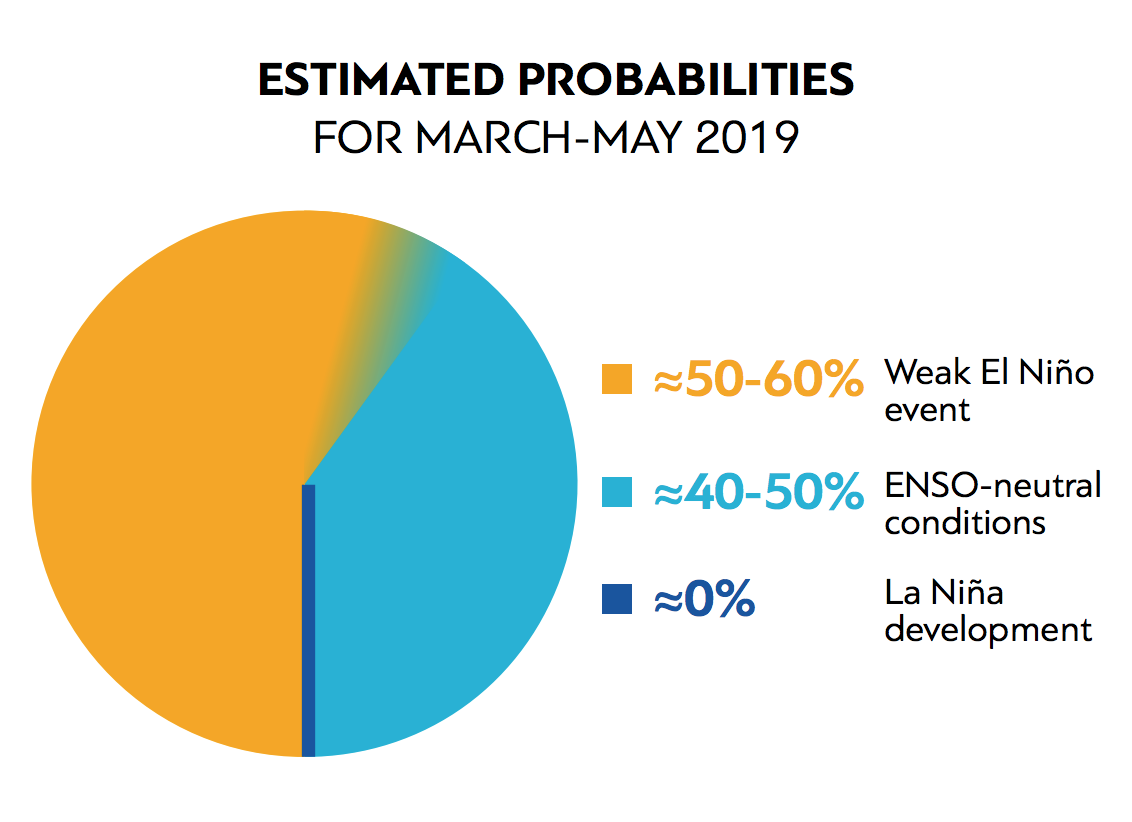 El Nino Outlook Estimated Probabilities for March-May 2019