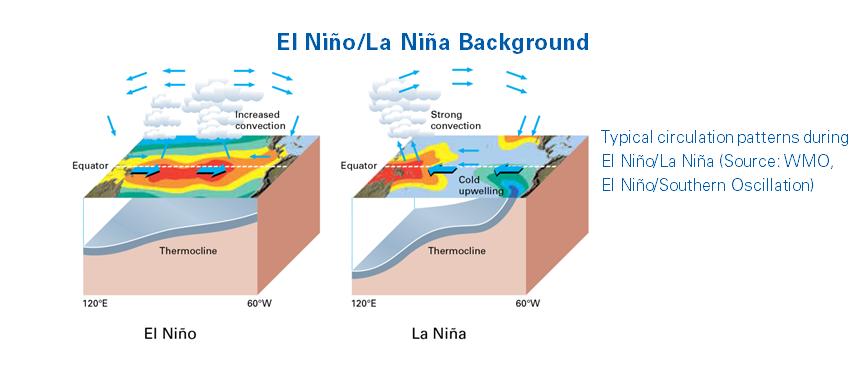 El Nino-La Nina background - June 2018 – EN