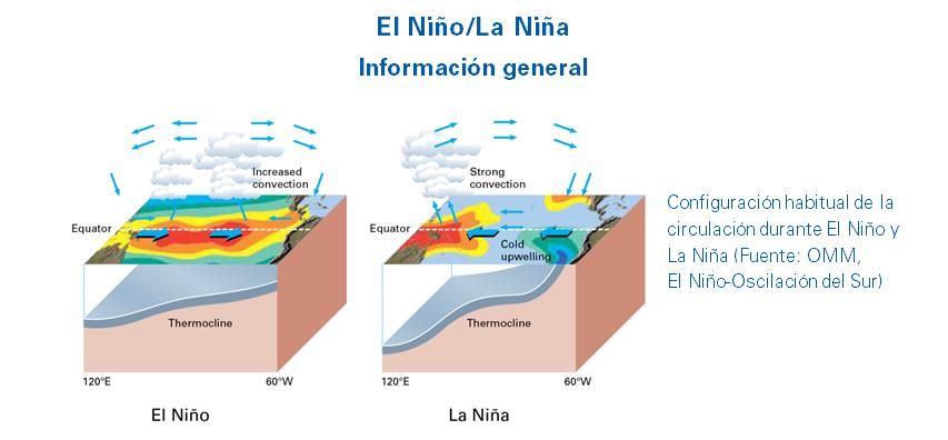 El Nino-La Nina background - June 2018 – ES