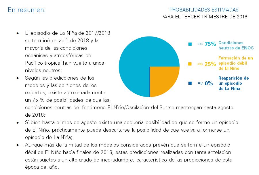 El Nino-La Nina In summary - June 2018 – ES