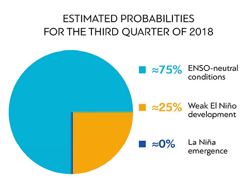 Enso Estimated probabilities for Q3 2018