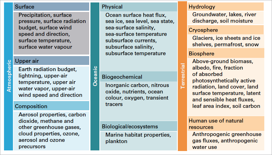 Essential Climate Variables (ECVs) identified by GCOS