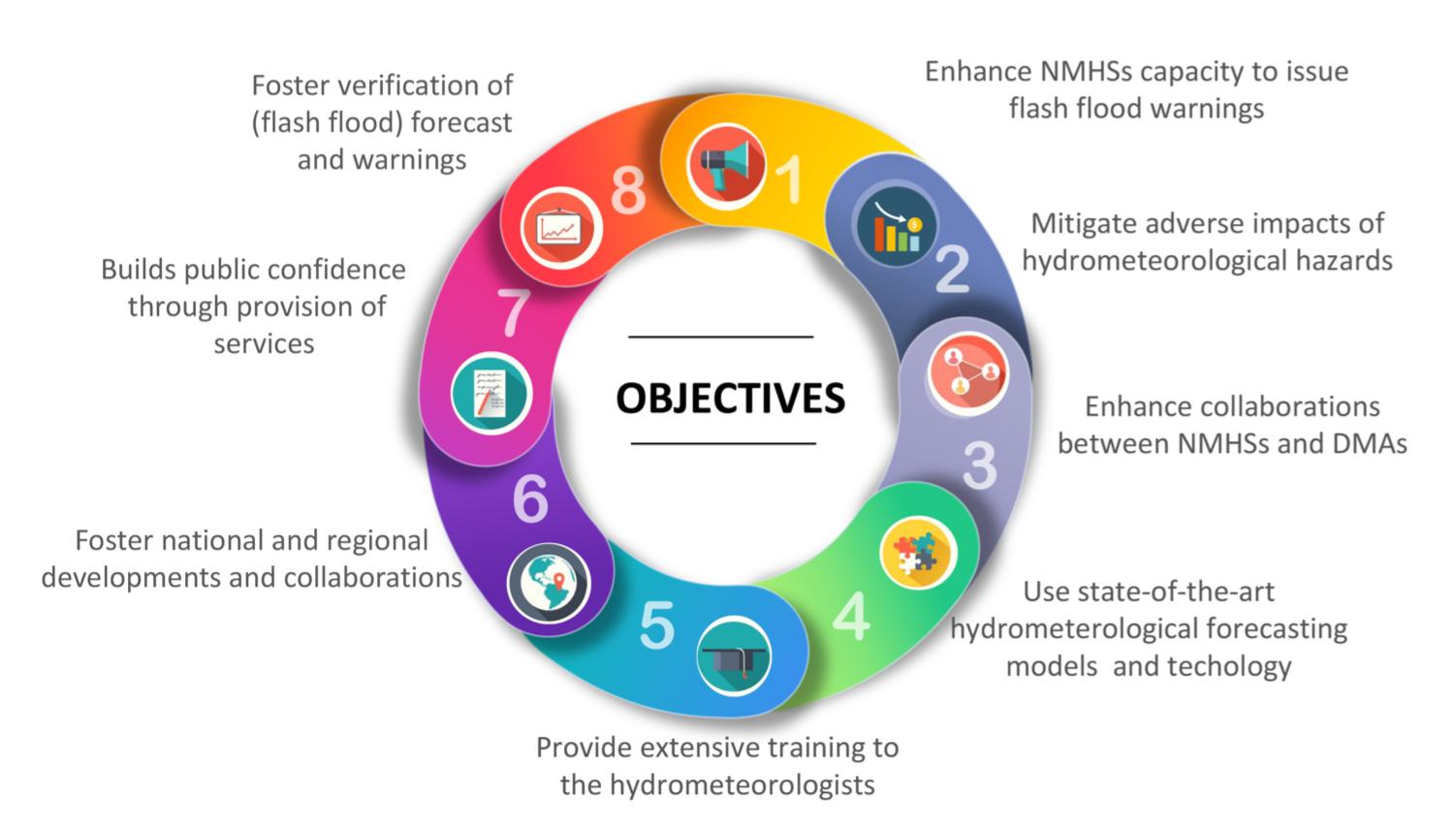 Flash Flood Guidance System' Objectives