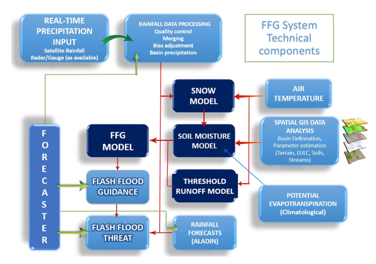 FFGS Technical Components