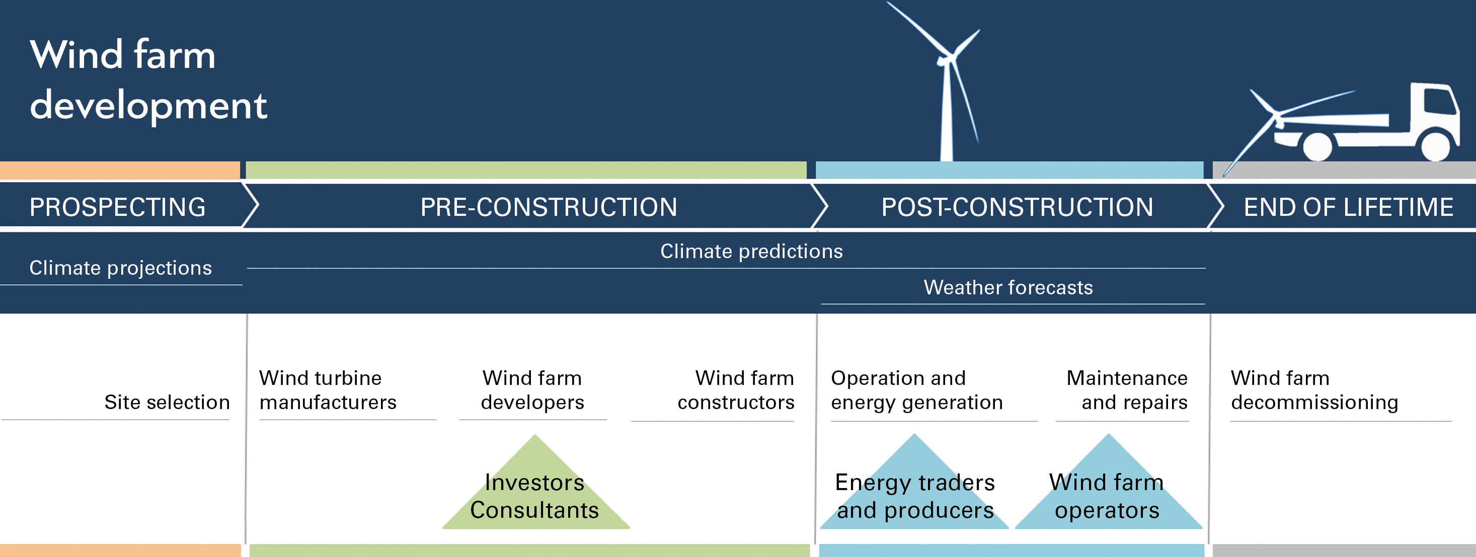 Wind Turbine Systems The Diagram Above Of A Typical Domestic Wind
