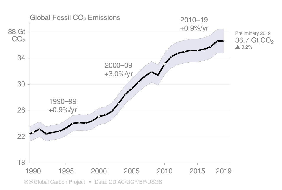 Figure 1. Global Fossil CO2 Emissions with a preliminary estimate for 2019