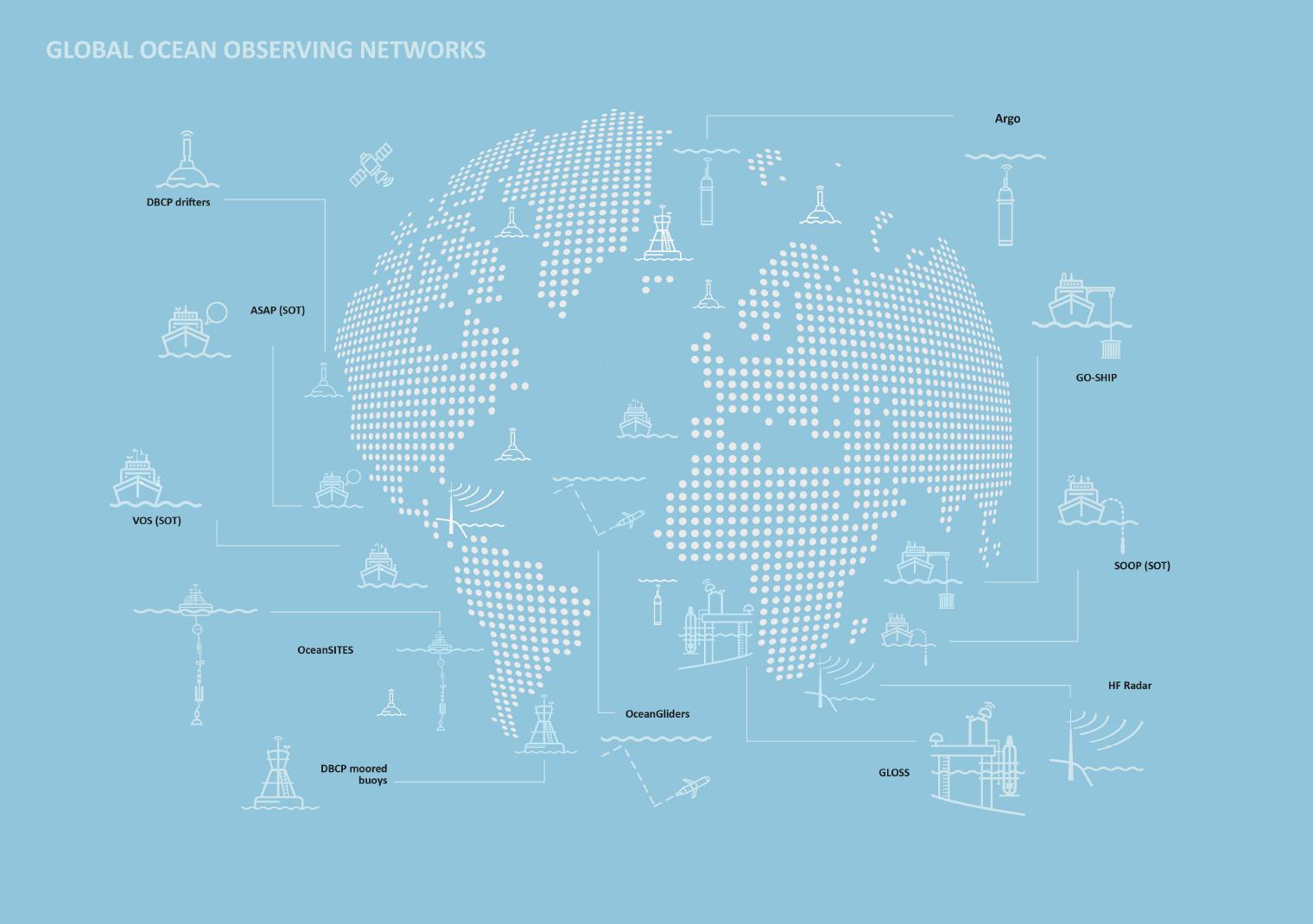 Figure 1. Global Ocean Observing System (GOOS) Networks