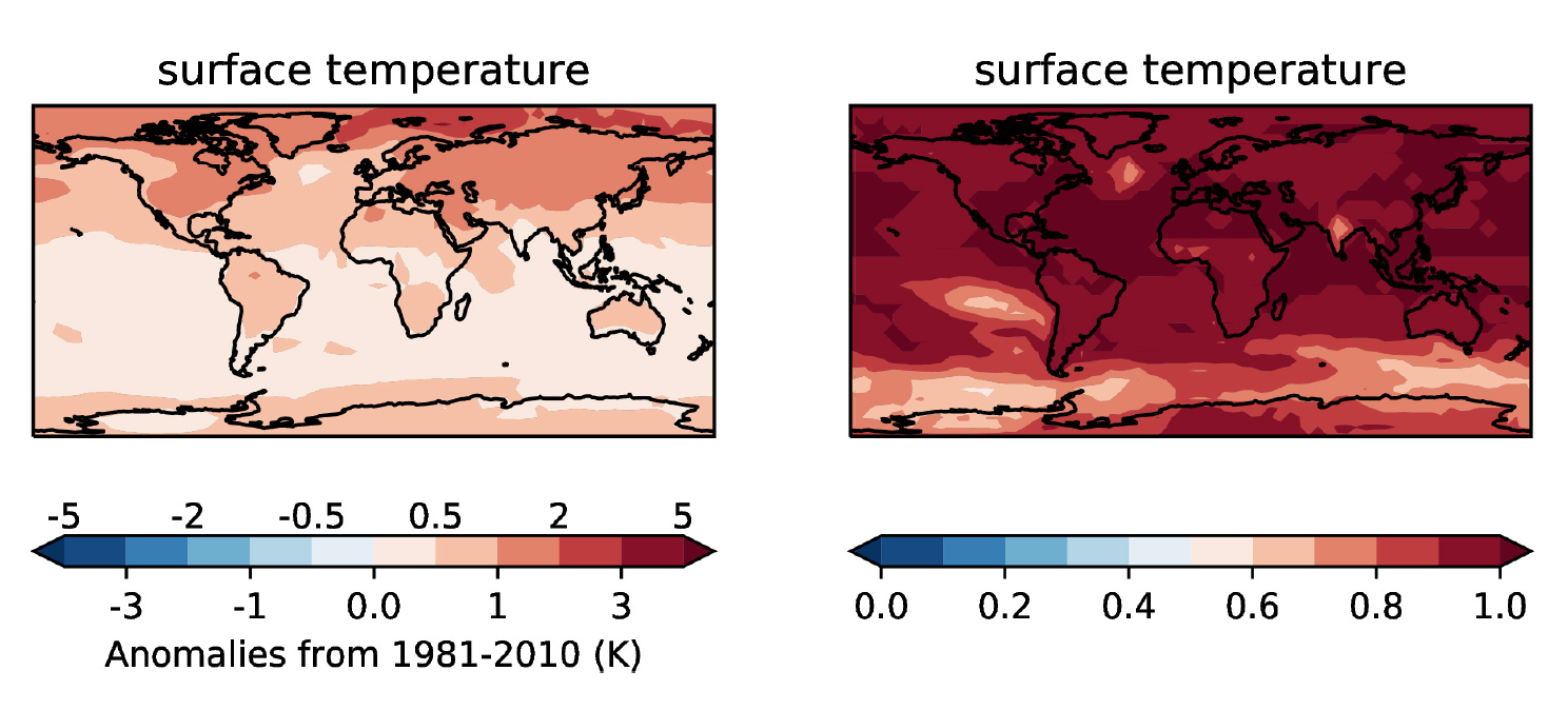 Figure 1. Predictions for 2020–2024 near surface temperature anomalies relative to 1981–2010. Ensemble mean (left) and probability of above average (right). As this is a two-category forecast, the probability for below average is one minus the probability