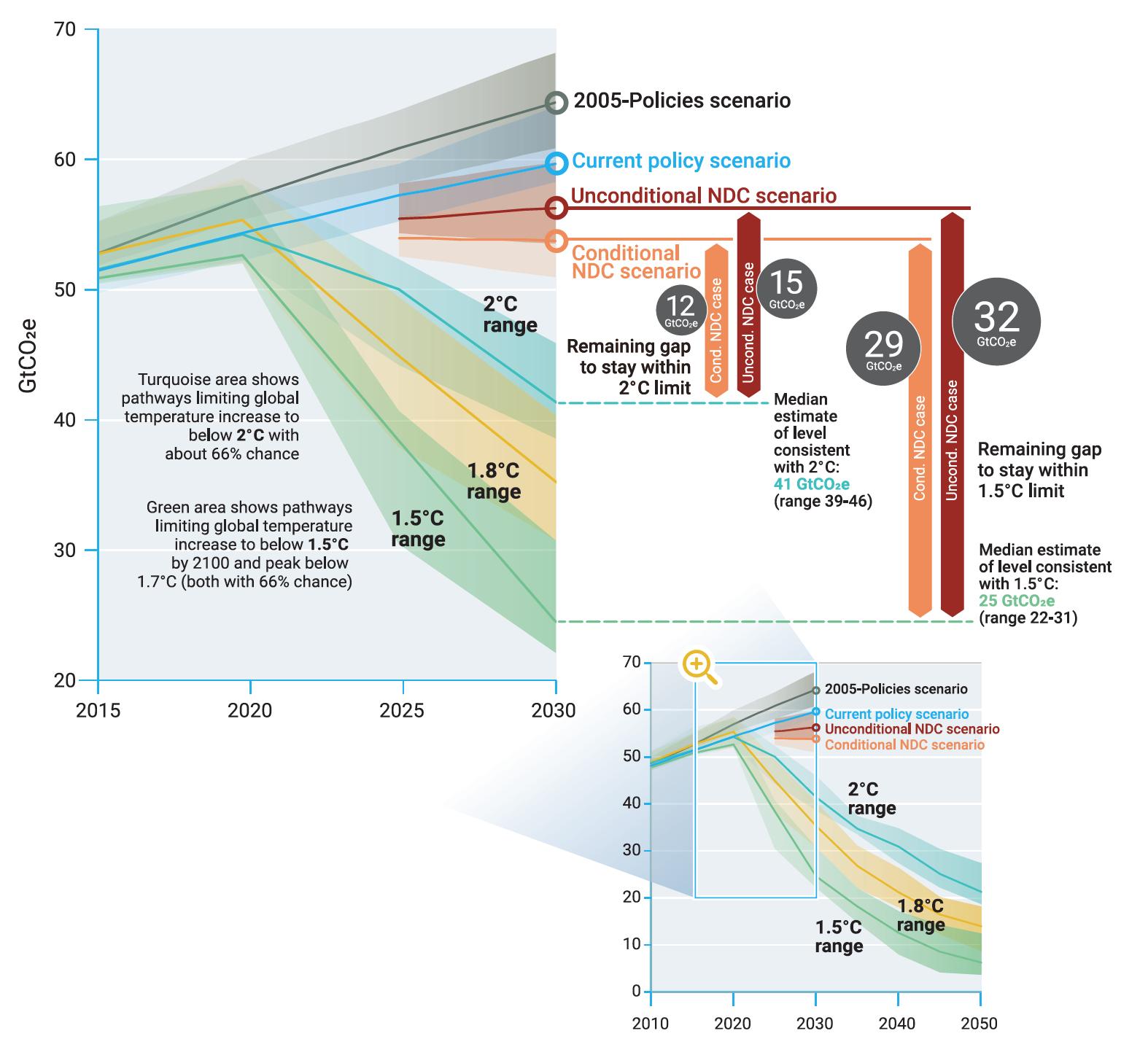 Figure 1. The emissions gap in 2030 (UNEP Emissions Gap Report 2019)