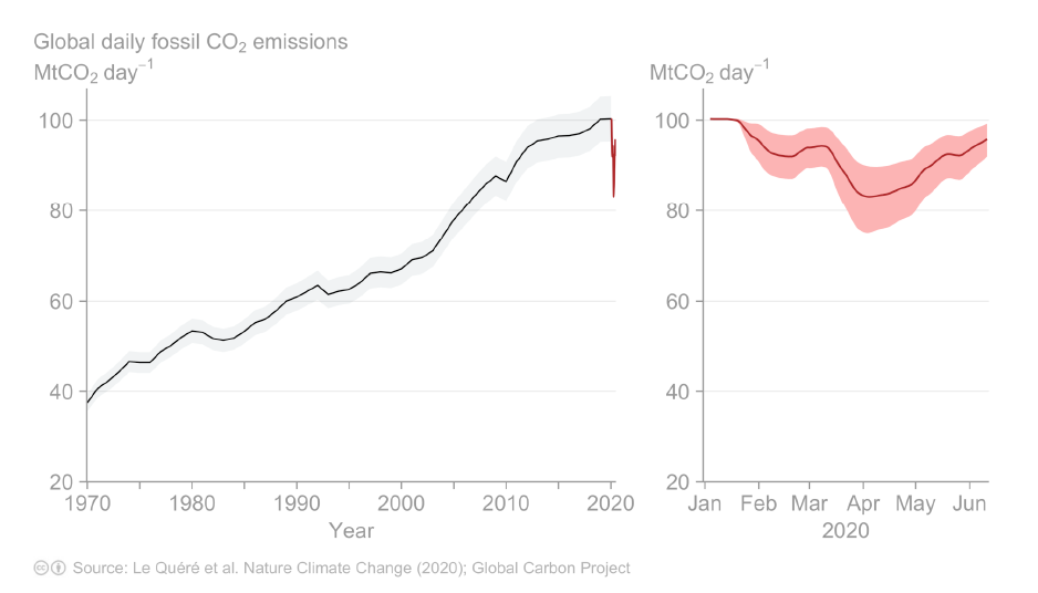 Figure 2. Global Daily fossil CO2 emissions. Updated from Le Quéré et al. (2020)