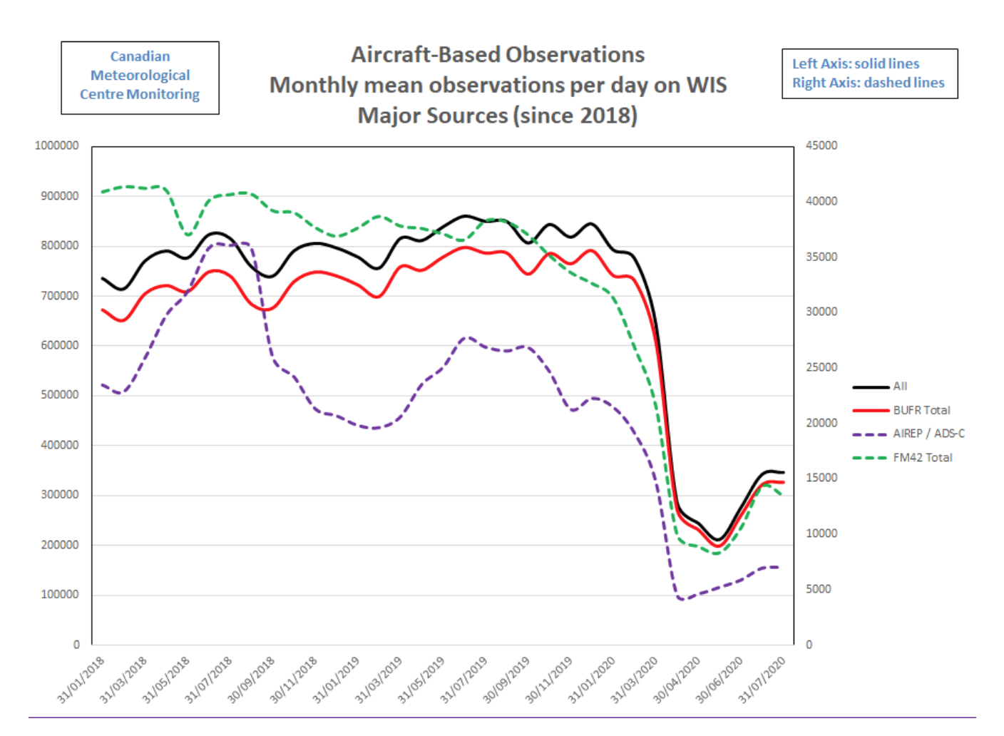 Figure 2. Monthly mean daily volume of aircraft-based observations in the WMO Information System (WIS) from 31/01/2018 until 23/07/2020