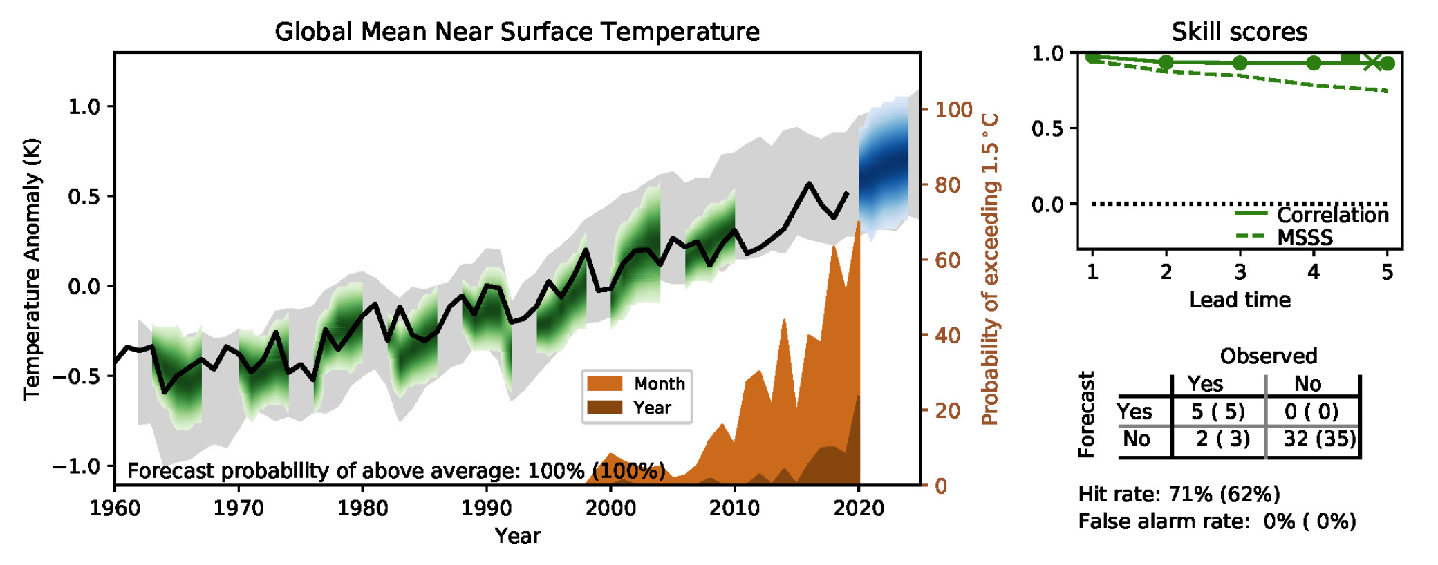 Figure 2. Multi-annual predictions of global mean near surface temperature relative to 1981–2010