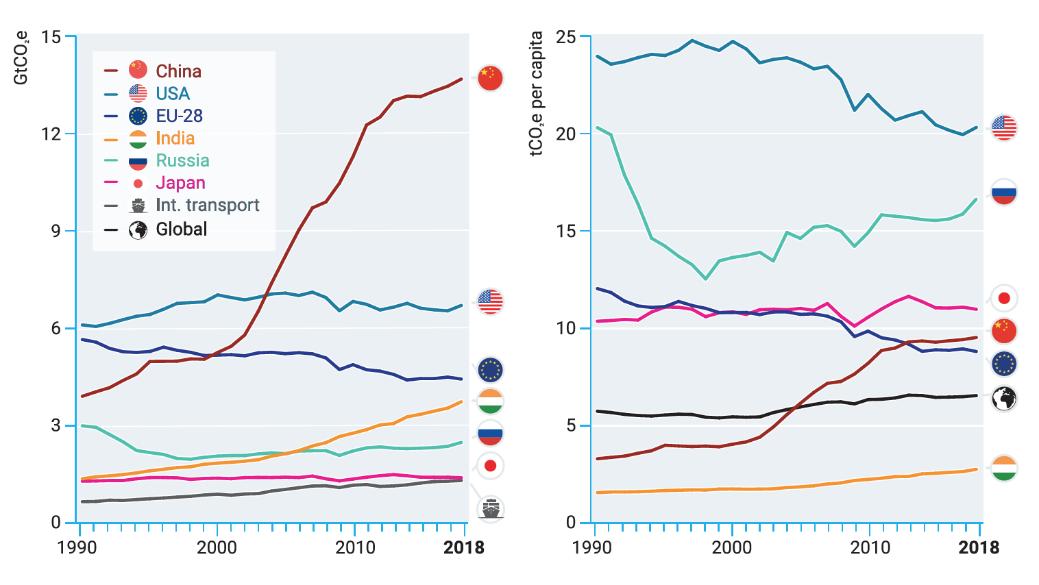 Figure 2. The top emitters of greenhouse gases, excluding land-use change emissions due to lack of reliable country-level data, on an absolute basis (left) and per capita basis (right) (UNEP Emissions Gap Report 2019)