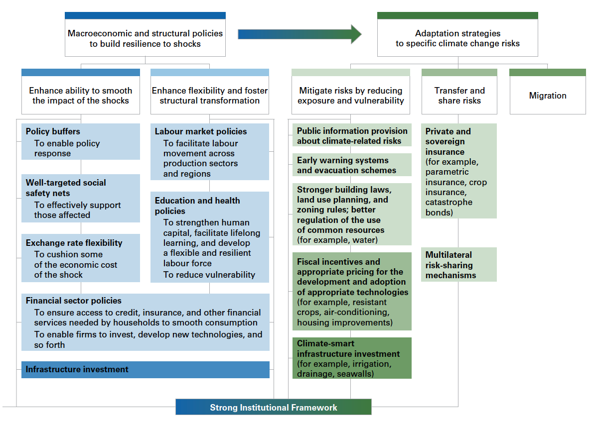 Figure 23. Climate change adaptation policies toolkit