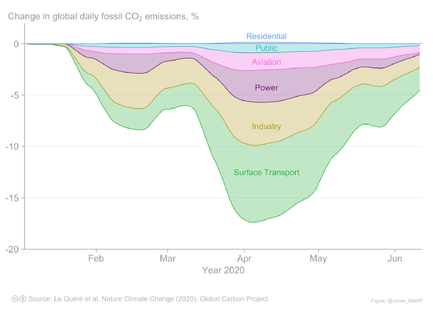 Figure 3. Global daily fossil CO2 emissions for six sectors of the economy. Updated from Le Quéré et al. (2020).