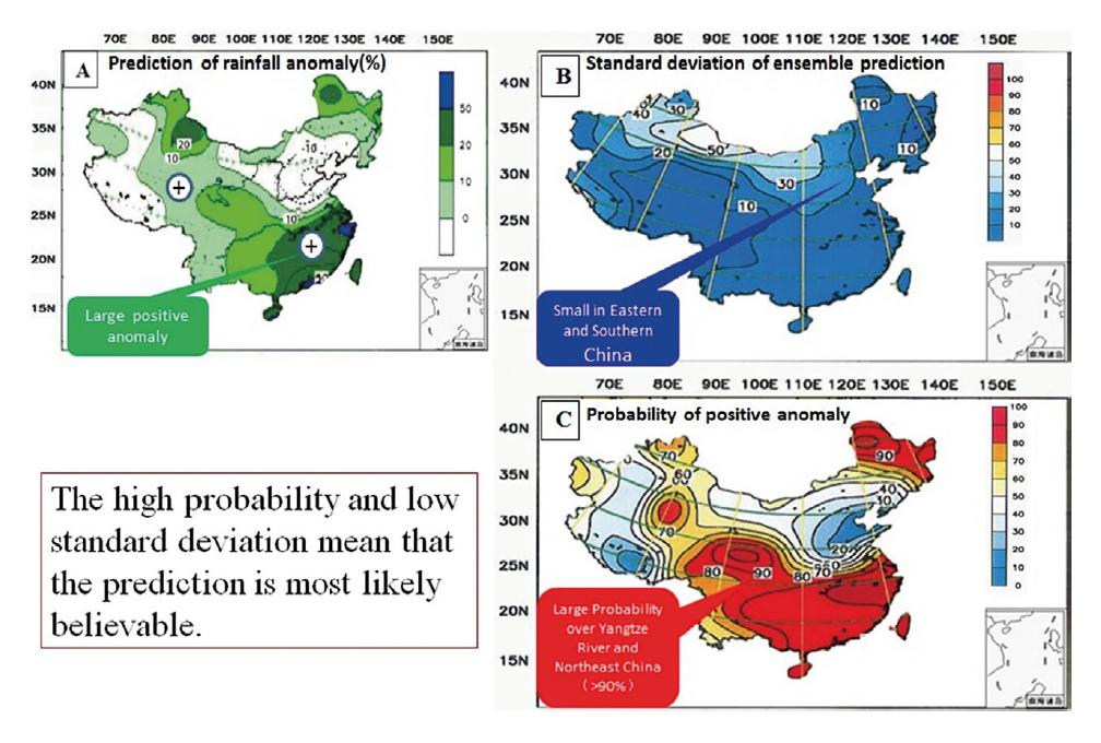Figure 3. Real-time prediction of precipitation anomalies
