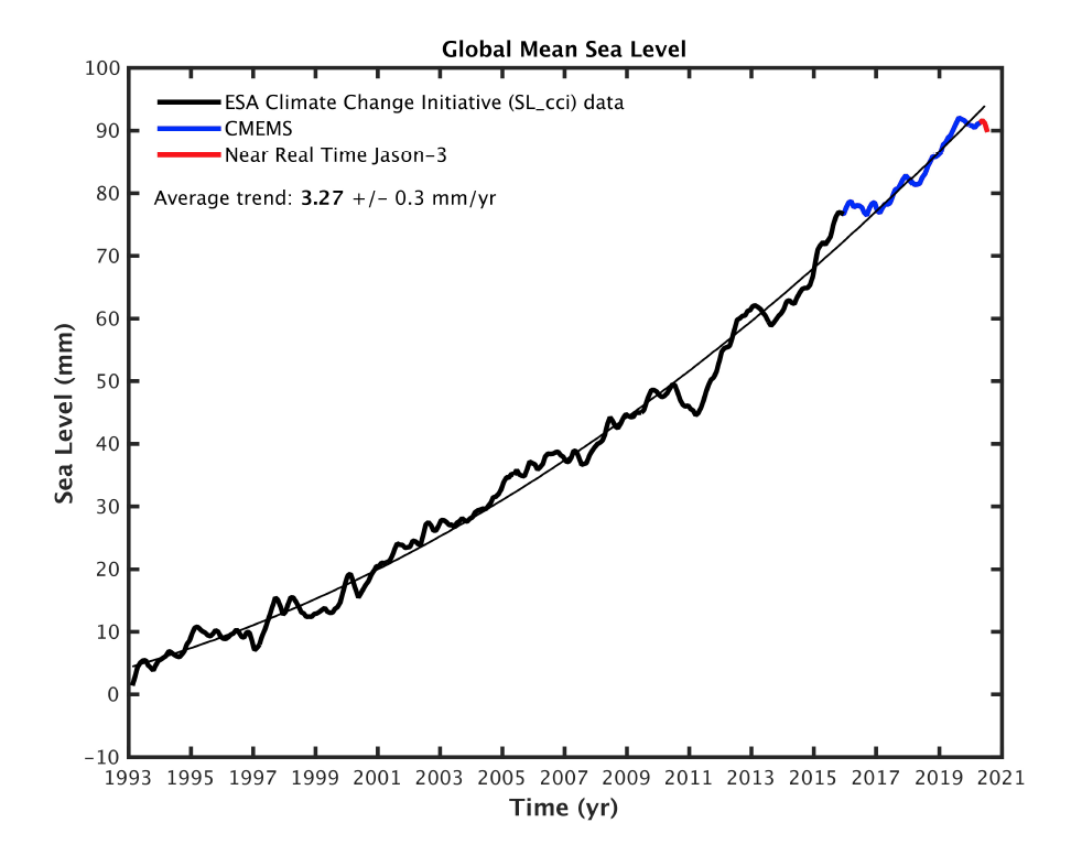 Figure 3. Time series of altimetry-based global mean sea level for the period 1993–16 July 2020. The thin black line is a quadratic function showing the mean sea-level rise acceleration