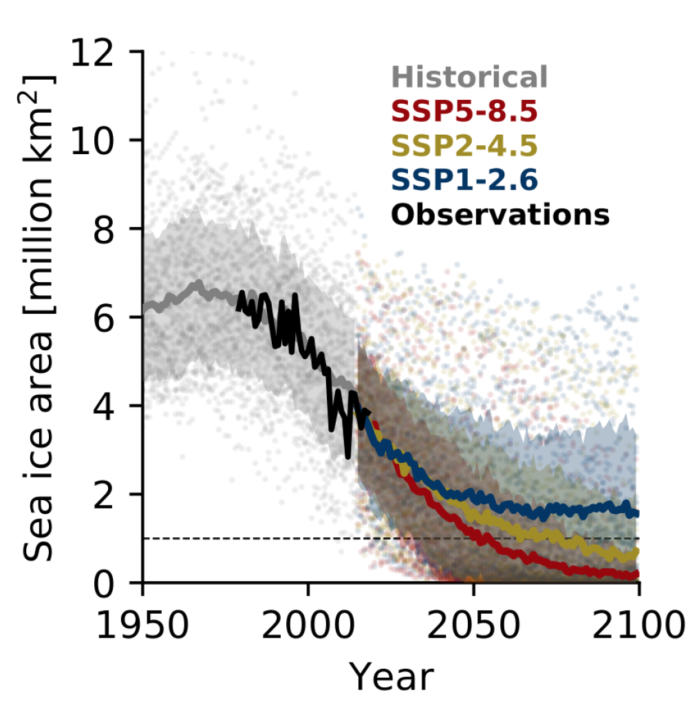 Figure 4. Evolution of September Arctic sea-ice area over the historical period and following three scenario projections for all available CMIP6 models (adapted from SIMIP Community, 2020)