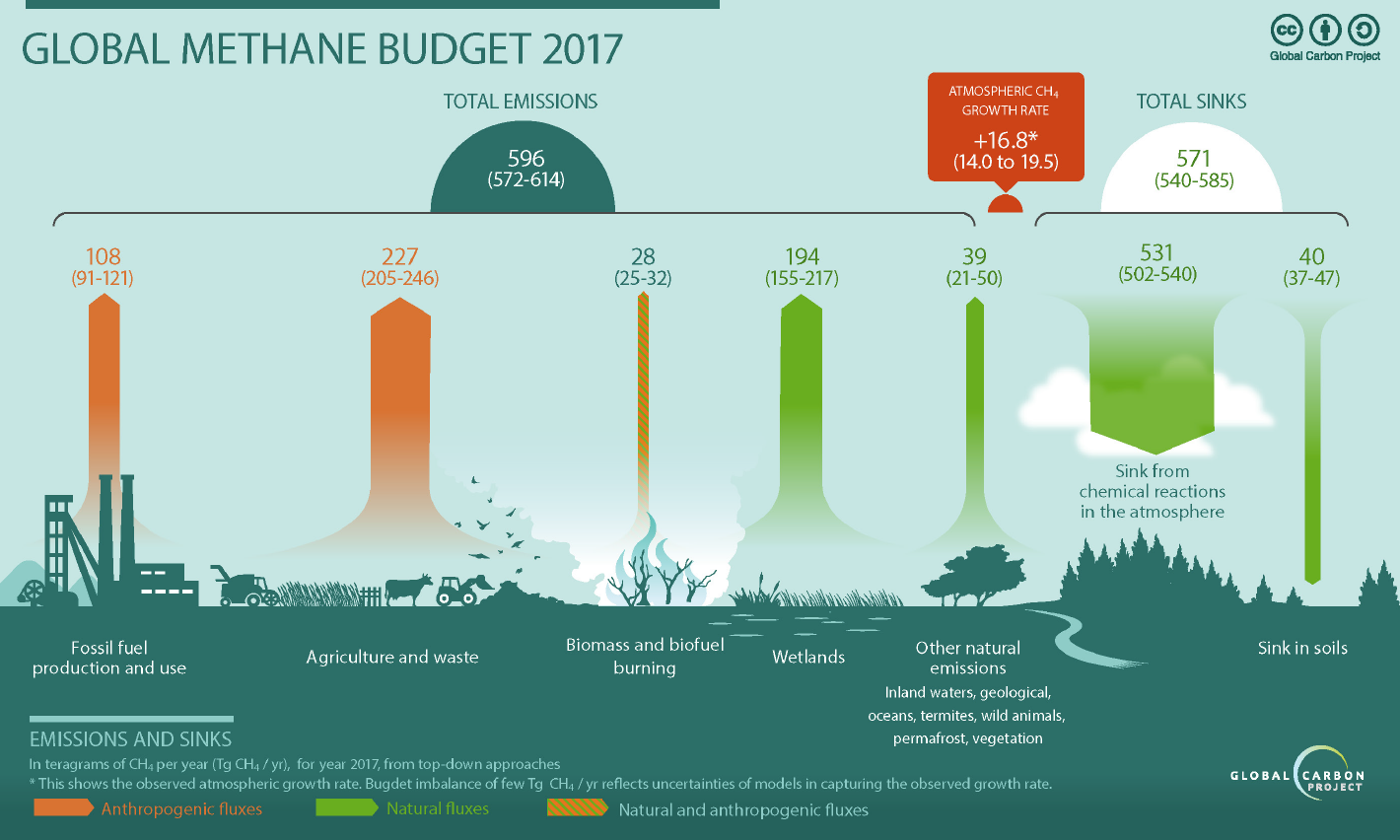 Figure 4. Global CH4 Budget for 2017 including all major natural and anthropogenic sources and sinks. From Jackson et al. (2020) and Saunois et al. (2020).