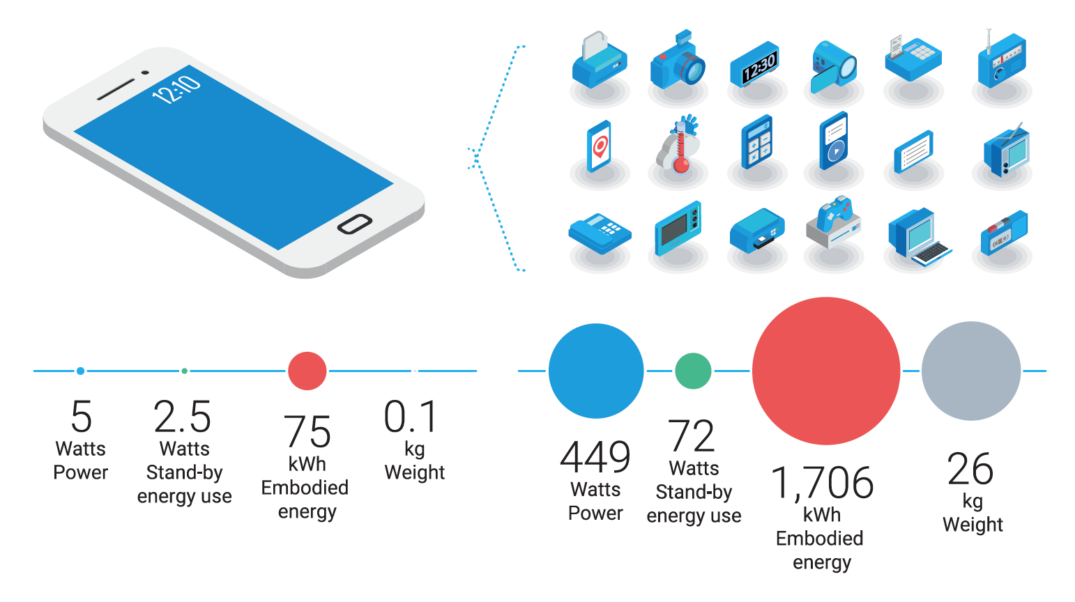 Figure 4. The energy and material benefits of accessing services via a multipurpose smartphone (left) over owning an array of single-purpose goods (right) (UNEP Emissions Gap Report 2019)
