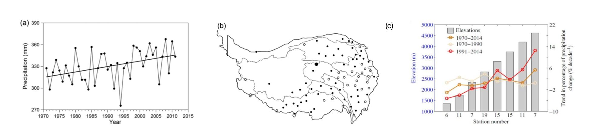 Figure 4 a b c