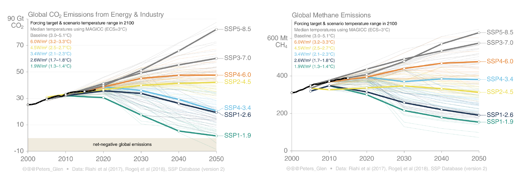 Figure 5. Estimated fossil CO2 and CH4 emissions from all human activities presented against the socio-economic pathways (SSPs) to 2050