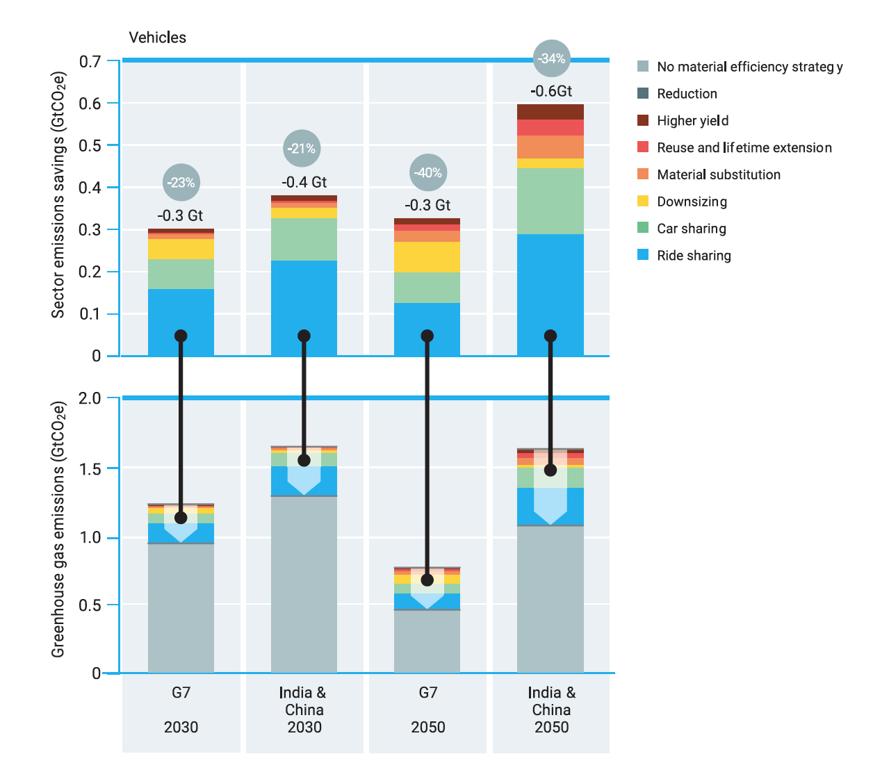 Figure 5. Annual emissions from the manufacturing and use of passenger vehicles in the G7 and in China and India,