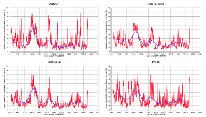 Figure 5: Time series of NO2 surface concentrations in northwestern European capitals