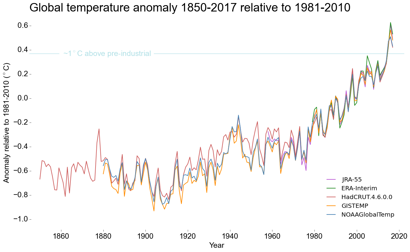 2017 is set to be in top three hottest years, with record