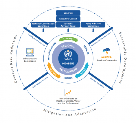 WMO governance reform