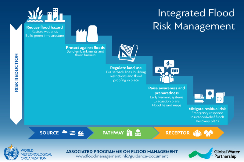 Integrated Flood Risk Management