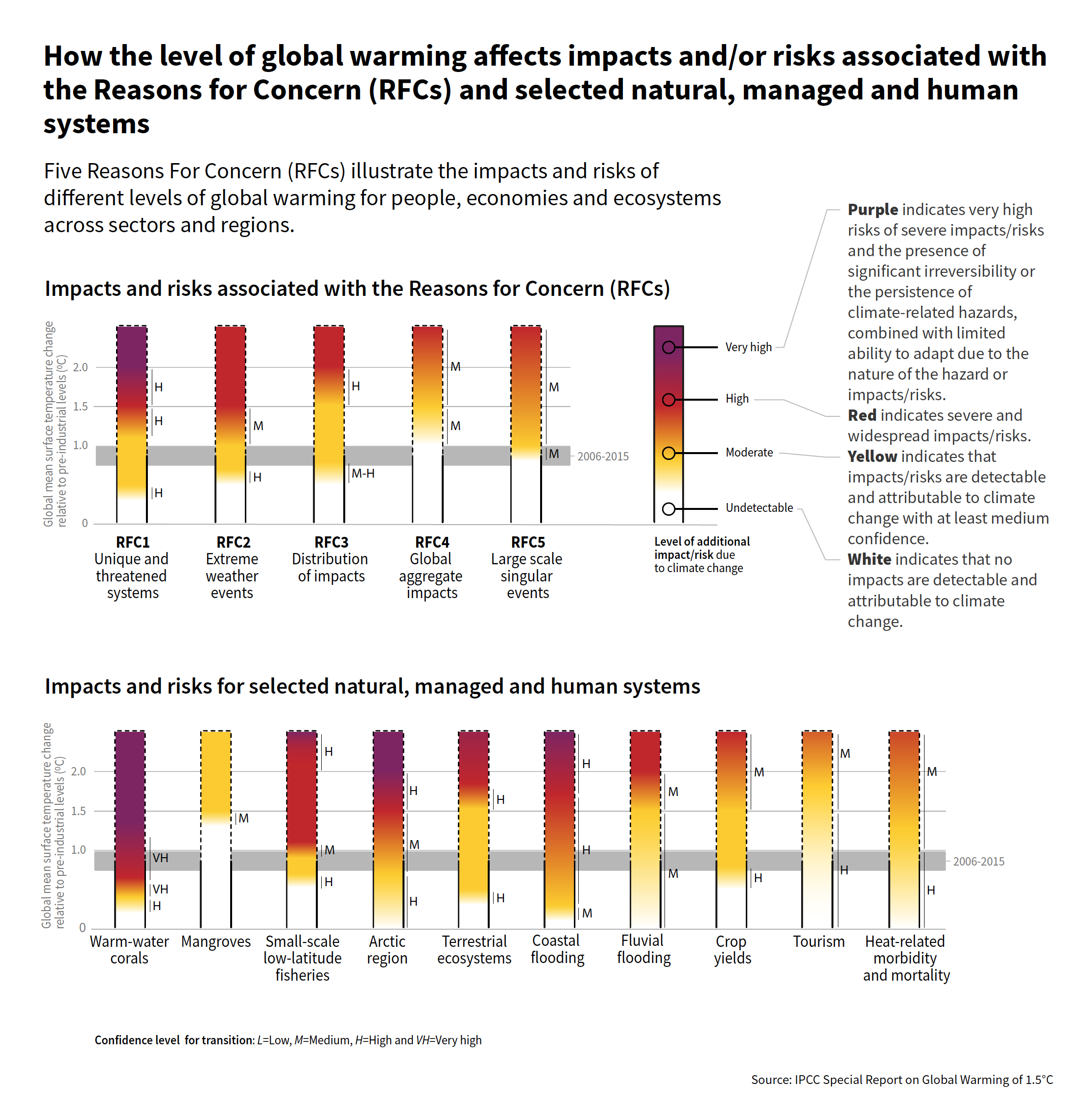 IPCC Five Reasons For Concern (RFCs) illustration