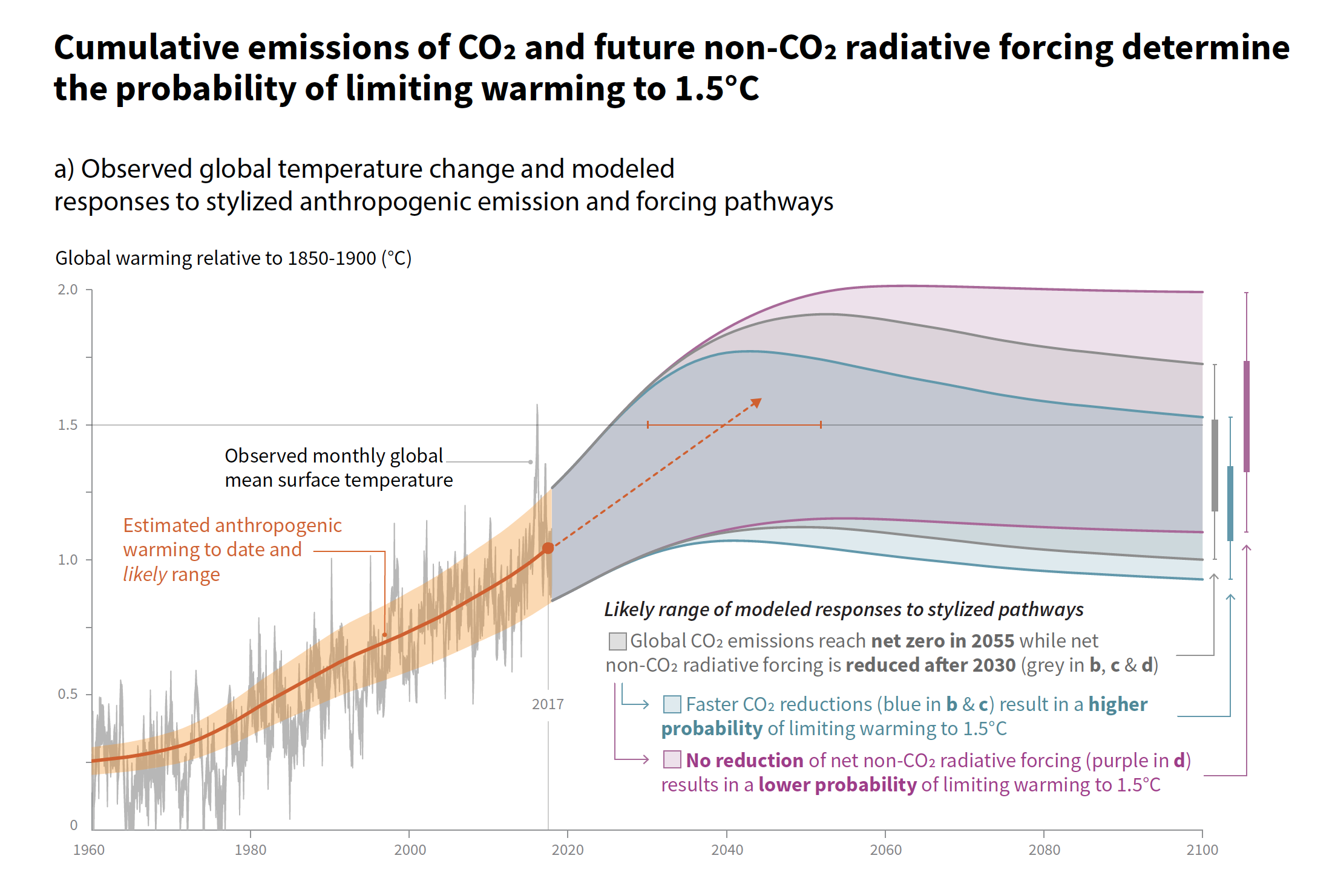 IPCC issues Special Report on Global Warming of 1.5 °C | World  Meteorological Organization